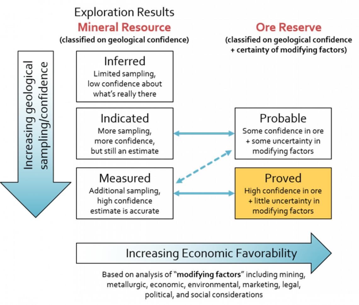 General relationship between Mineral Resources and Ore Reserves. Adapted from: Australasian Code for Reporting of Exploration Results, Mineral Resources and Ore Reserves (JORC, 2012).