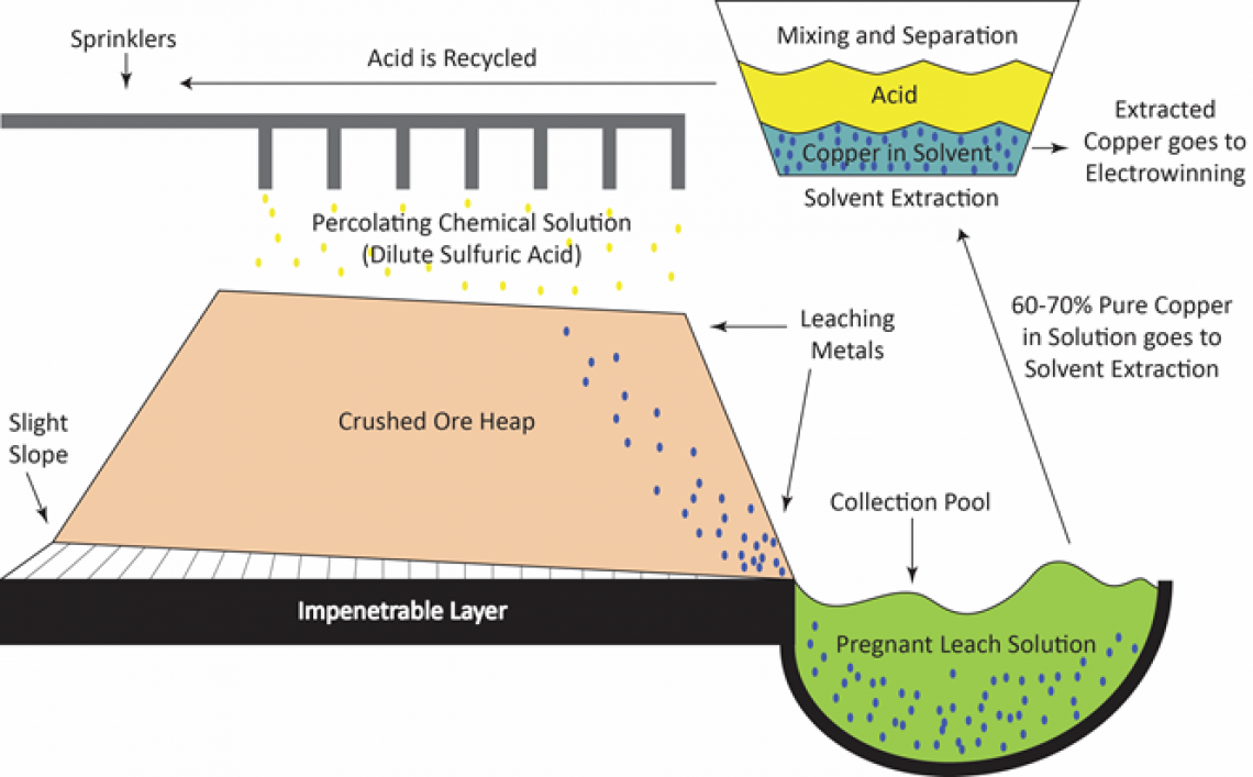 Heap Leaching and Solvent Extraction of Oxide Ore.
