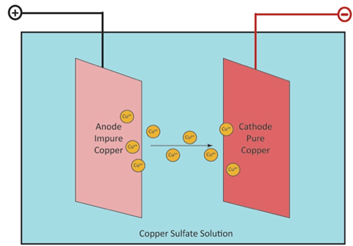 Electrolysis is the final process into purifying sulfide ore into copper cathodes.