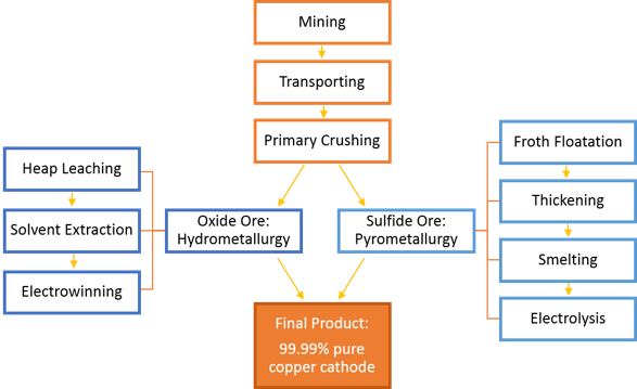 Oxide and sulfide ores undergo different processes to be purified into 99.99% pure copper.