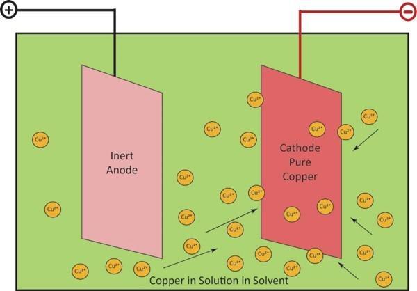 Electrowinning is the final step in processing oxide ore into copper cathodes.